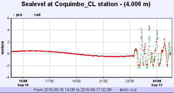 Sea level changes recorded at Coquimbo City in Chile.