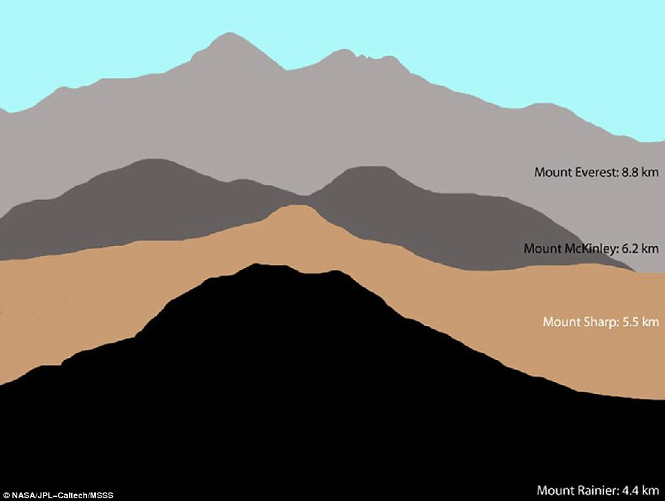 Mount Sharp compared to mountains on Earth: The elevation of Mount Sharp is given in kilometers relative to the floor of Gale Crater. The heights of Mount Rainier, Mount McKinley and Mount Everest are given in kilometers relative to Earth's sea level.