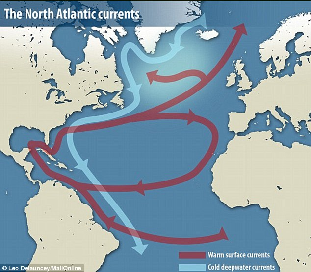 The North Atlantic meridional overturning circulation is the northwards flow of warm surface water (shown in red by in the graphic above) and the southwards flow of cold water in the deep ocean (shown in blue). Research has shown that this appears to be slowing down and may lie behind some of the cooling in the north Atlantic