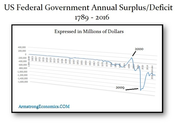us-surplus-deficit-1789-2016