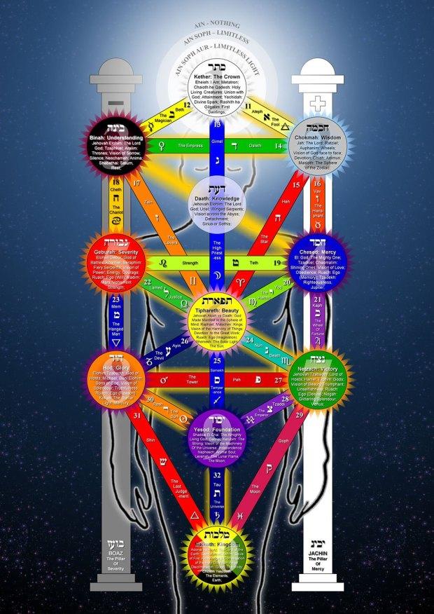 Tree of Life Qabalah