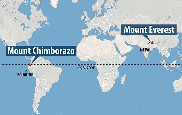 Chimborazo is closer to the equator than Everest, which lies much nearer the poles. This means that when we measure from the centre of the Earth, Chimborazo's apex reaches the highest, at about 3,967 miles, while Everest does not even make the cut for the Earth's top 20 highest mountains.