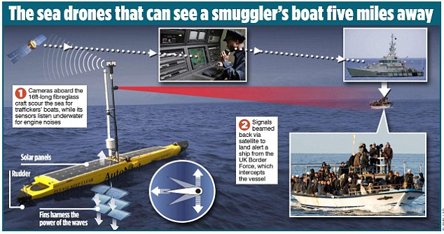 How the sea drones being trialed by UK Border Force work