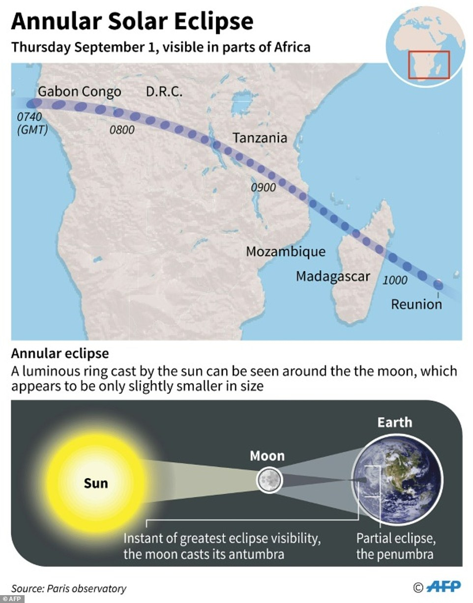 The annular eclipse delighted people in central Africa as a luminous ring of sunlight peered out from begind the moon. But the phenomenon was only fully visible to people in a narrow, 62-mile (100-kilometre) band stretching across central Africa, Madagascar and Reunion