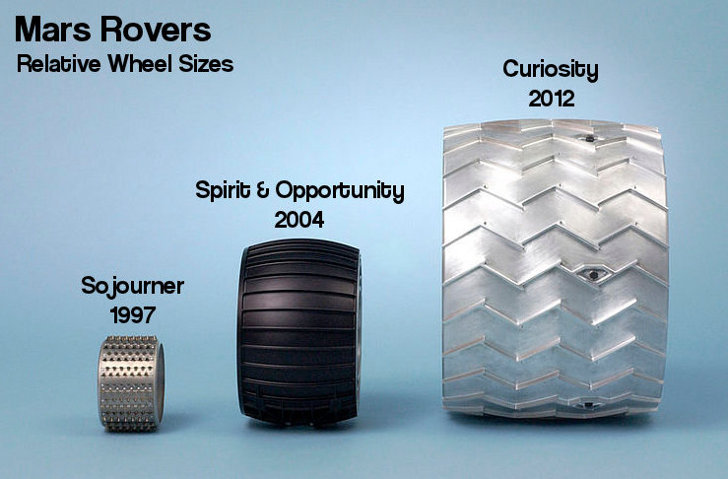 mars-rovers-wheels