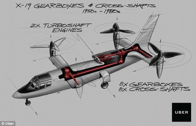 Uber has an idea of how the electric aircraft will operate ¿ a vertical-takeoff-and-landing (VTOL) plane with the ability to fly 100 miles on a single charge at 150 mph max. Unlike some of the designs on the market, Uber's has enough room for a pilot and multiple passengers