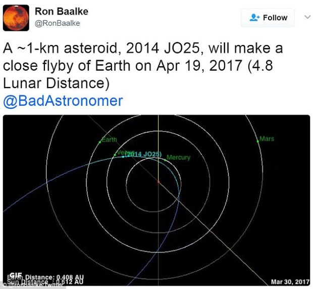 Space Explorer Ron Baalke, of NASA's Jet Propulsion Laboratory, warned of the object in a tweet last year, showing how its orbit brings the massive space rock frighteningly close to Earth.